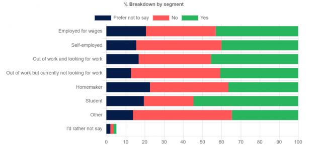 Harrow Times: How opinions differed in employment status. Data collected from Find Out Now