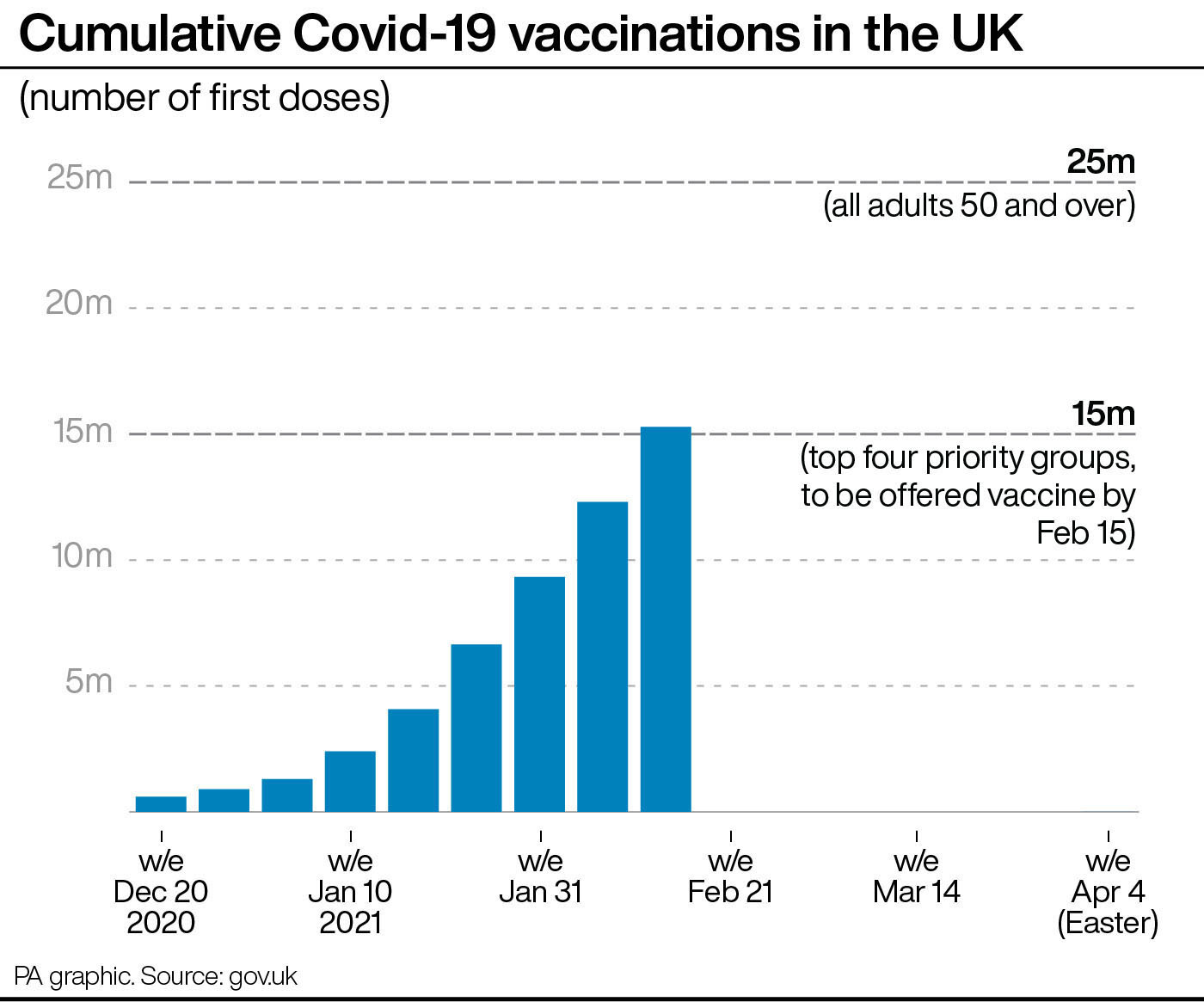Cumulative Covid-19 vaccinations in the UK. Photo: PA